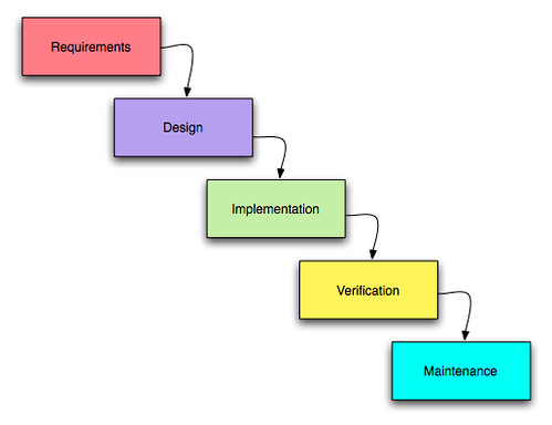 Traditional web development
